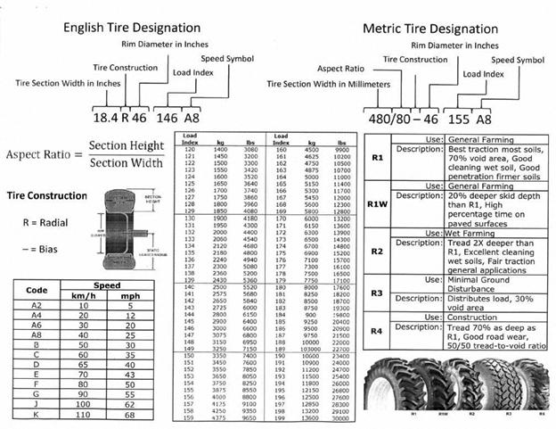 John Deere Combine Tire Options